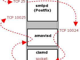 CentOS安装iRedMail邮件服务器