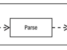 深入理解PHP Opcode缓存原理