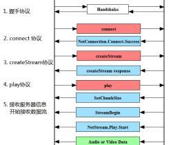 Nginx rtmp协议的流媒体服务器